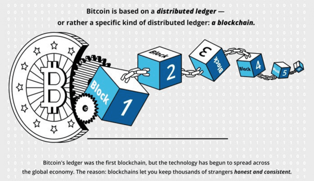 bitcoin and public distributed leger